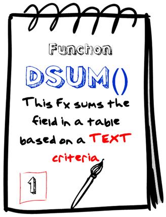DSUM() function –The Art of Writing a Criteria : 1 |